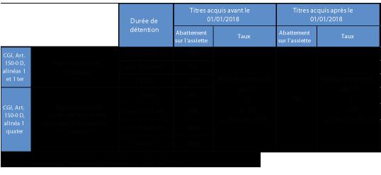 Fiscalite Sur Les Revenus Et Les Plus Values 2018 Ndc