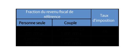 Fiscalite Sur Les Revenus Et Les Plus Values 2018 Ndc Associes